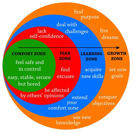 comfort fear learning zone illustration
