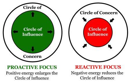 circle influence concern illustration