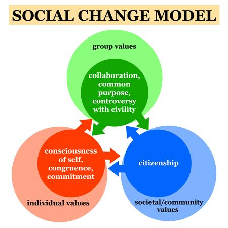 social change model illustration