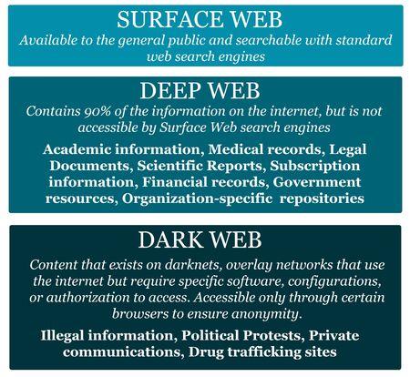 web surface deep dark illustration