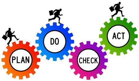 Plan do check act 版權商用圖片