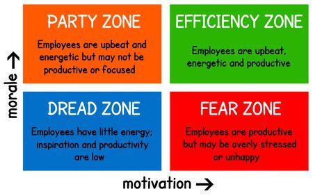 employee zones illustration