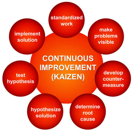 illustration - Continuous improvement in a Kaizen process 免版税图像