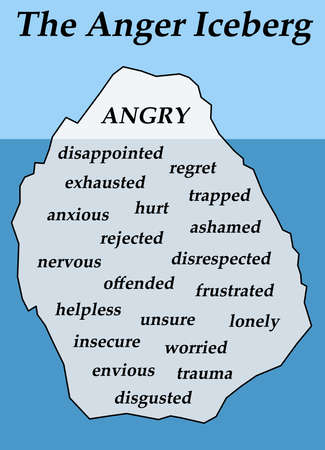 anger iceberg illustration