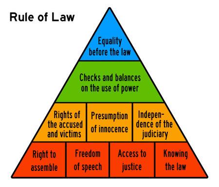 rule of law illustration Foto de archivo
