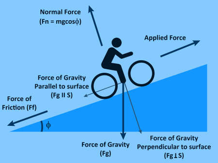forces physics illustration