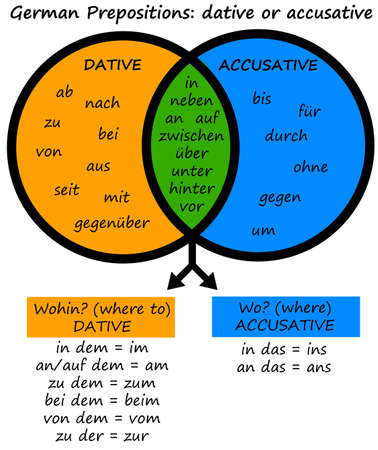 german prepositions illustration