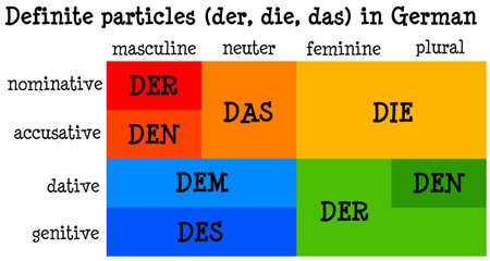 german definite particles illustration