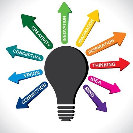Pfeil aus der Lampe zeigen verschiedene schöpferische Wort Vektorgrafik