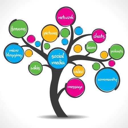 kommunikation: färgglada sociala medier träd lager vektor