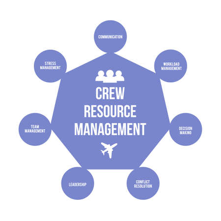 Crew Resource Management or cockpit resource management CRM infographic vector illustration. Improving aviation safety fly training and Human resources theme. Illustration