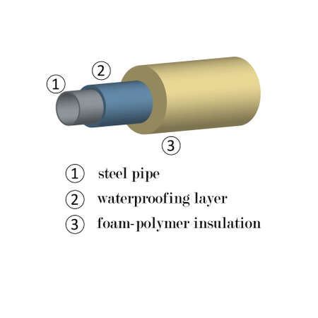 3D image of steel pipes in foam insulation with an indication of materials in layers for the construction.