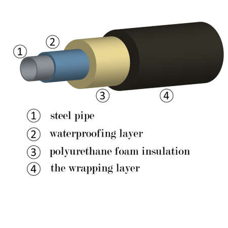 3D image of steel pipes in foam insulation with an indication of materials in layers for the construction of the heat power heat fuel gas industry for the construction of heating systems. The fragment for registration of a site, a banner, flyers, invitations to summits, conferences Illustration