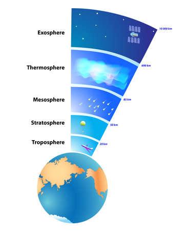 Atmosphère de la Terre est une couche de gaz qui entoure la planète Terre qui est retenu par la gravité terrestre.