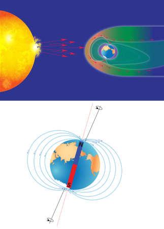 magnetosphere: Gli schermi magnetosfera la superficie della Terra dalle particelle cariche del vento solare ed � generato da correnti elettriche situate in diverse parti della Terra.