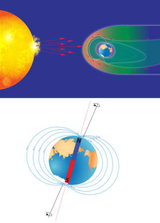 south pole: The magnetosphere shields the surface of the Earth from the charged particles of the solar wind and is generated by electric currents located in many different parts of the Earth.