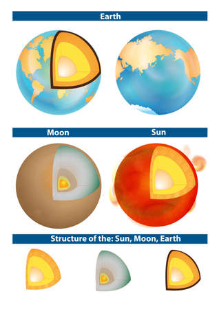 core: Earth, Moon and Sun  Structure of the planet  Cross-section of a solar-type star