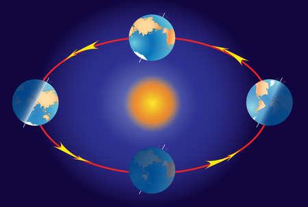 astronomie: Erde kreisen Beleuchtung der Erde während der verschiedenen Jahreszeiten Die Erde