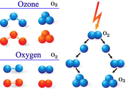 chemical reactions: Under the action of electric discharges oxygen molecules are transformed into ozone molecules Illustration