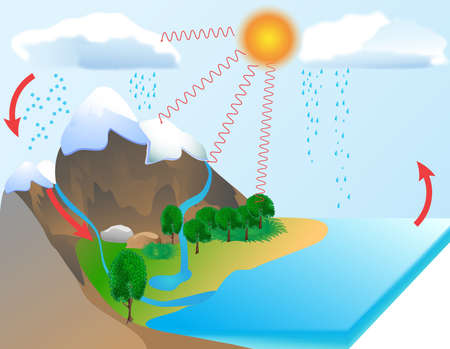 Water cycle diagram  The sun, which drives the water cycle, heats water in oceans and seas  Water evaporates as water vapor into the air  Stock Photo - 13405584