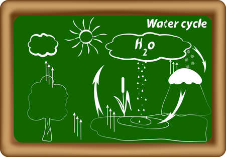 heats:  water cycle  hydrological cycle  H2O cycle  Vector Illustration