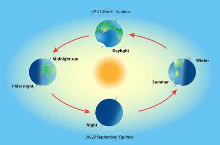 Terre tourne Illumination de la terre au cours des différentes saisons de la Terre Vecteurs