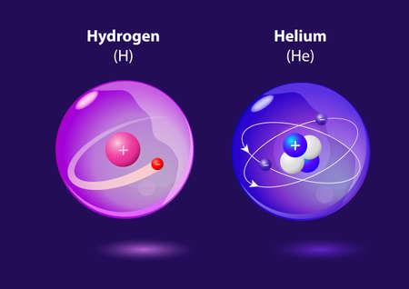 structure de l'atome d'hélium et d'hydrogène