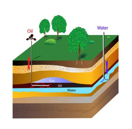 aquifer: Oil extraction bottle brush  Vector scheme