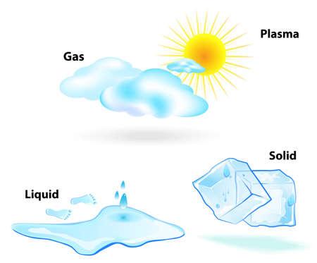 Vier Zustände der Materie im Alltag fest, flüssig, gasförmig beobachtbar und Plasma Sonne, Wolken, Tropfen, Eiswürfel, Wasser