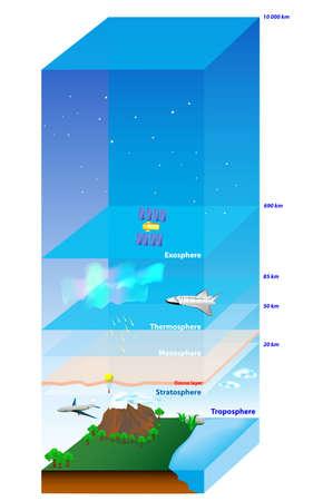 circundante: Atmosfera da Terra. Diagrama de camada Ilustra��o