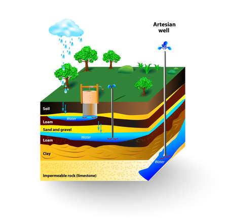 El agua artesiana y agua subterránea. Esquema de un pozo artesiano. Acuífero típica sección transversal diagrama Ilustración de vector