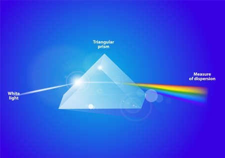 A triangular prism, dispersing light  A triangular prism, dispersing light, waves shown to illustrate the differing wavelengths of light