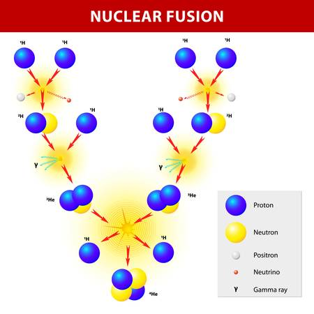 The Sun generates its energy by nuclear fusion of hydrogen nuclei into helium  The proton-proton chain dominates in stars  The Hydrogen Bomb Stock Vector - 19403429