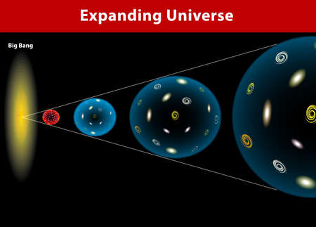 The Universe, ever since the Big Bang, has been expanding  Universe started from a single point  Sphere is expanding continually  Stock Vector - 19403431