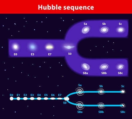 galaxies: Hubble sequence diagram   morphological classification scheme for galaxies  shape in which it is traditionally represented   ellipticals, lenticulars and spirals