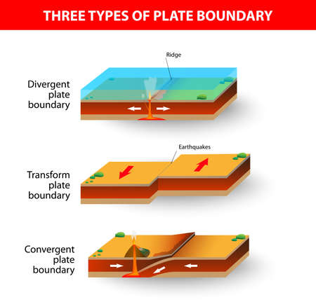 A cross section illustrating the main types of tectonic plate boundaries  convergent, divergent, or transform  Earthquakes, volcanic activity, mountain-building, and oceanic trench formation occur along these plate boundaries  Stock Vector - 19741460