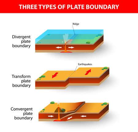 Una sezione trasversale che illustra i principali tipi di confini delle placche tettoniche Terremoti convergenti, divergenti, o trasformare, attività vulcanica, mountain-building, e la formazione di fossa oceanica si verificano lungo i margini di placca
