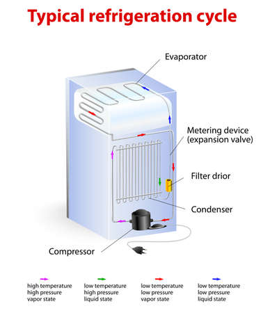 refrigeration cycle: typical refrigeration cycle diagram  Illustration