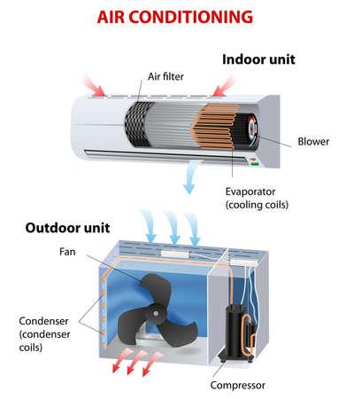 실내 공기 조절하는 방법이 작업도에게 수행 스톡 콘텐츠 - 21930698