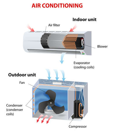 room air conditioner  How does this work diagram