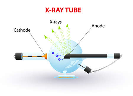 x rays: Schematic diagram of an x-ray tube that could be used for radiation therapy,  medical radiography and airport security