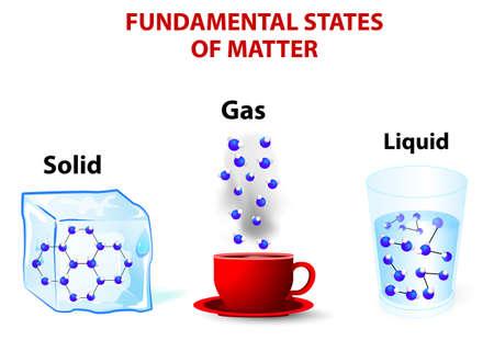 liquide de molécules assez d'énergie pour se déplacer par rapport à l'autre. Dans un gaz l'effet des forces intermoléculaires est de petite taille. Dans un solide, les molécules de particules sont emballés étroitement ensemble.