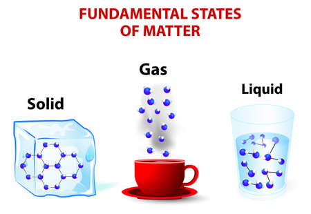 molecules liquid have enough energy to move relative to each other. In a gas the effect of intermolecular forces is small. In a solid the particles molecules are packed closely together. Stock Vector - 21930827