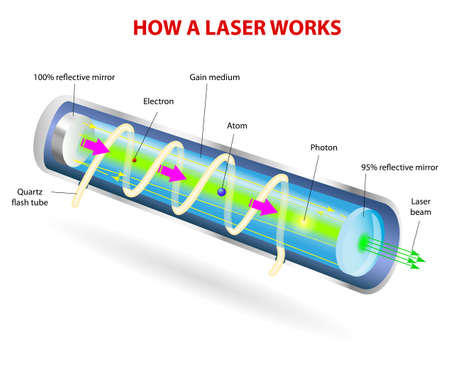 emit: How a Laser Works. Vector diagram. Mirrors at each end reflect the photons back and forth, continuing this process of stimulated emission and amplification. The photons leave through the partially silvered mirror at one end. This is laser light.