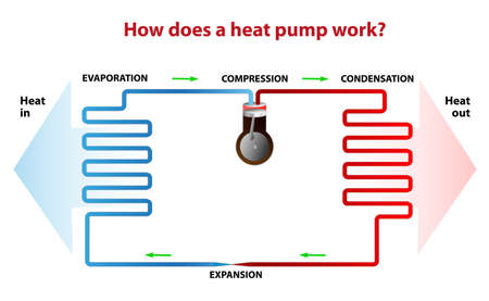 refrigeration cycle: A heat pump illustration Illustration