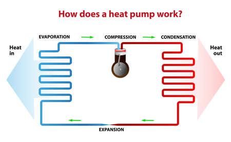 ciclo del agua: Un ejemplo de la bomba de calor Vectores