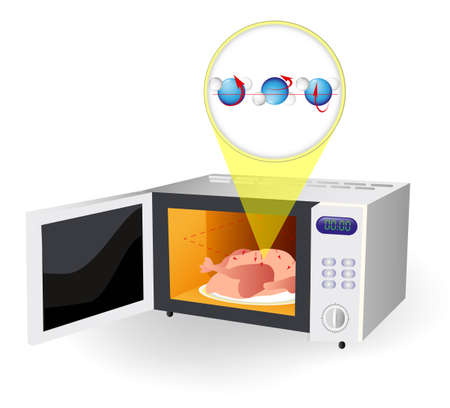 heats: A microwave oven that heats food by bombarding it with electromagnetic radiation causing polarized molecules in the food  the water molecules bump into each other, causing friction, and creating enough heat to cook whatever is nearby