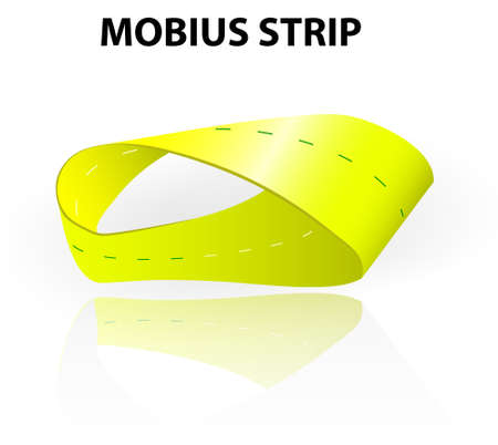 mobius strip: Mobius strip a continuous surface that has only one side and one edge. Moebius loop has the mathematical property of being non-orientable