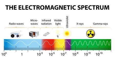verschiedene Arten von elektromagnetischer Strahlung durch die Wellenlängen in der Reihenfolge zunehmender Frequenz und abnehmender Wellenlänge