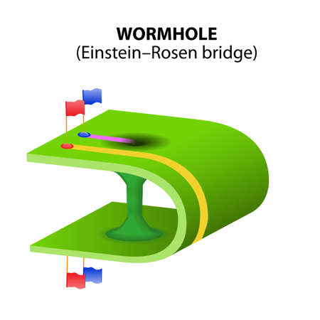 theory of relativity: wormhole or Einstein-Rosen bridge are hypothetical areas of warped spacetime with great energy that can create tunnels through spacetime  Time travel to future or past  Vector diagram
